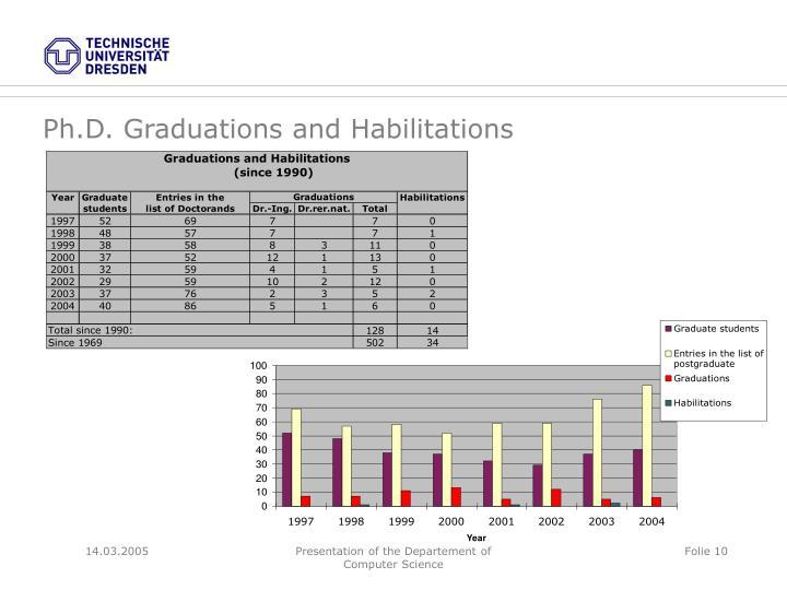 Ph.D. Graduations and Habilitations