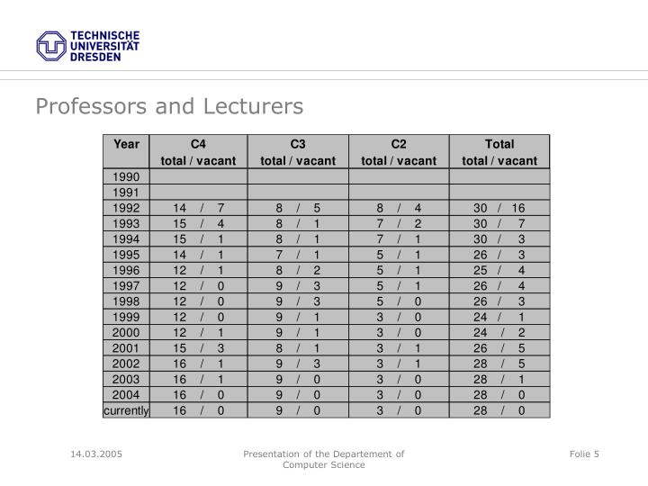 Professors and Lecturers