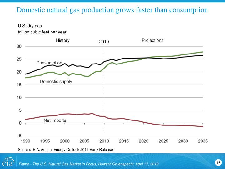 Domestic natural gas production grows faster than consumption