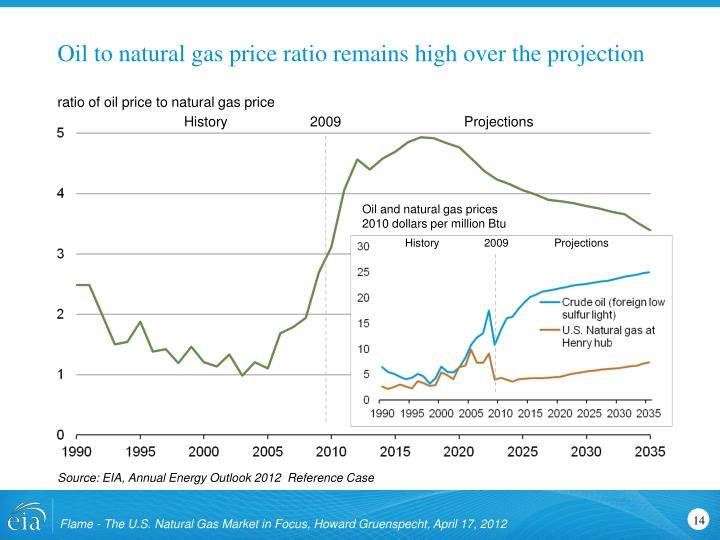 Oil to natural gas price ratio remains high over the projection