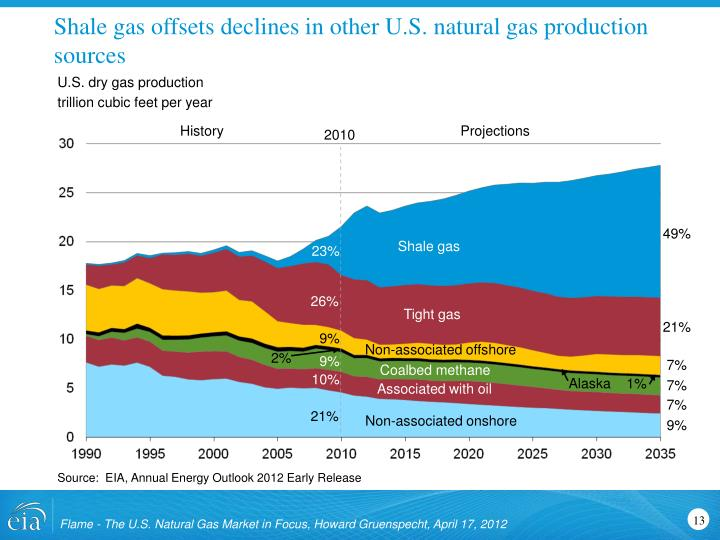 Shale gas offsets declines in other U.S. natural gas production sources