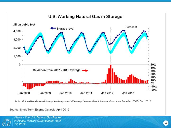 Flame - The U.S. Natural Gas Market in Focus, Howard Gruenspecht, April 17, 2012