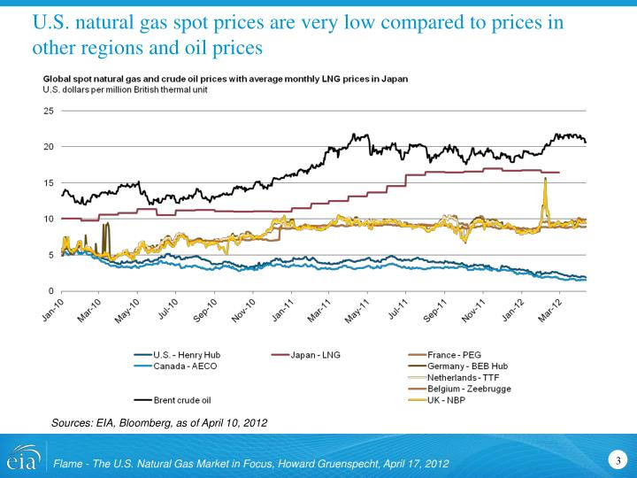 U s natural gas spot prices are very low compared to prices in other regions and oil prices