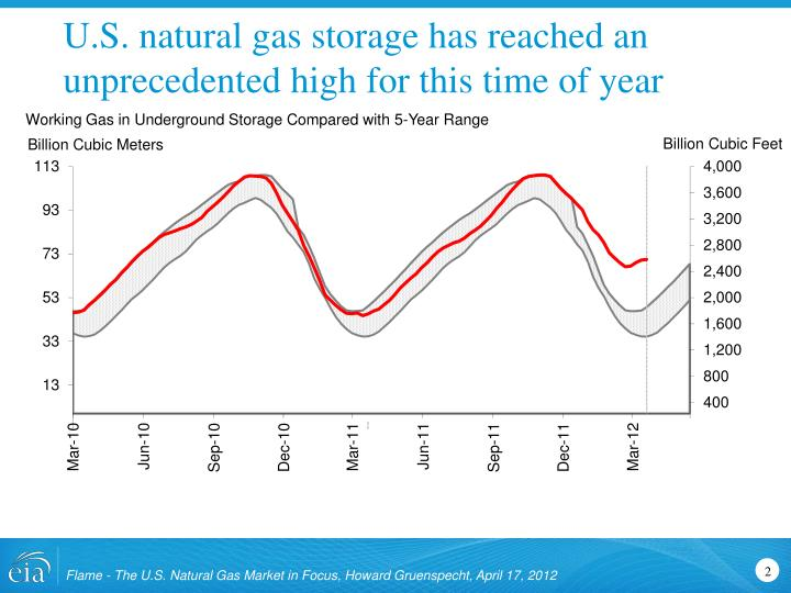 U s natural gas storage has reached an unprecedented high for this time of year