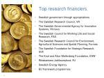 top research financiers