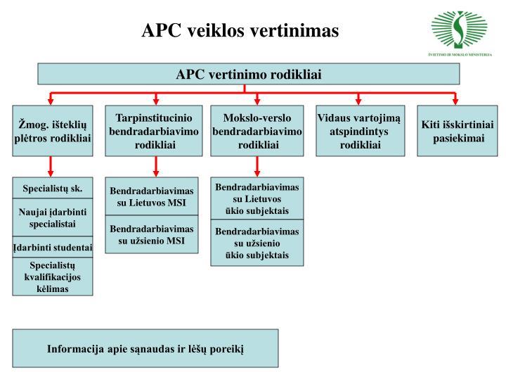 APC veiklos vertinimas