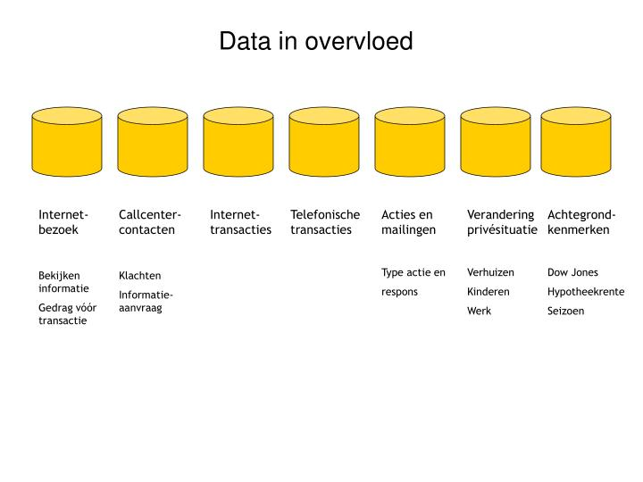 Data in overvloed