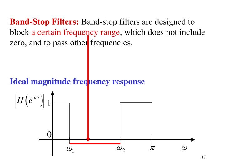 Ideal magnitude frequency response