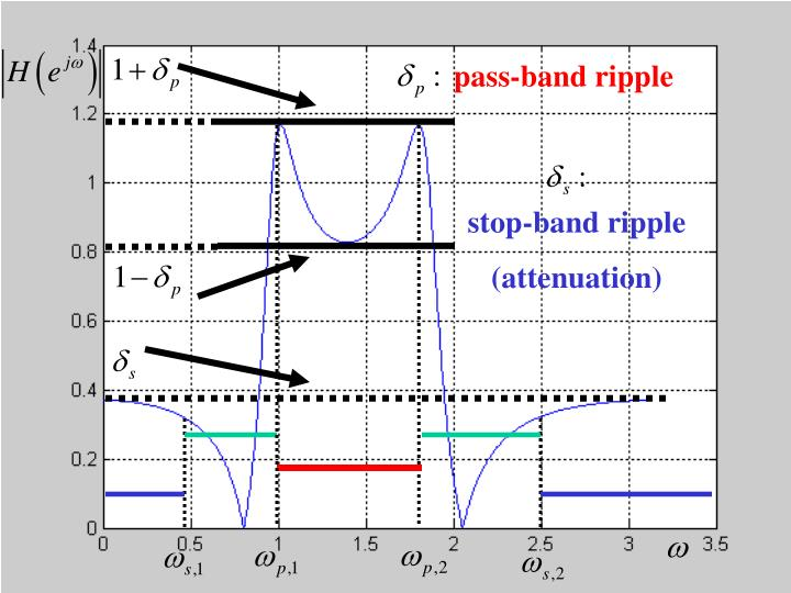 pass-band ripple