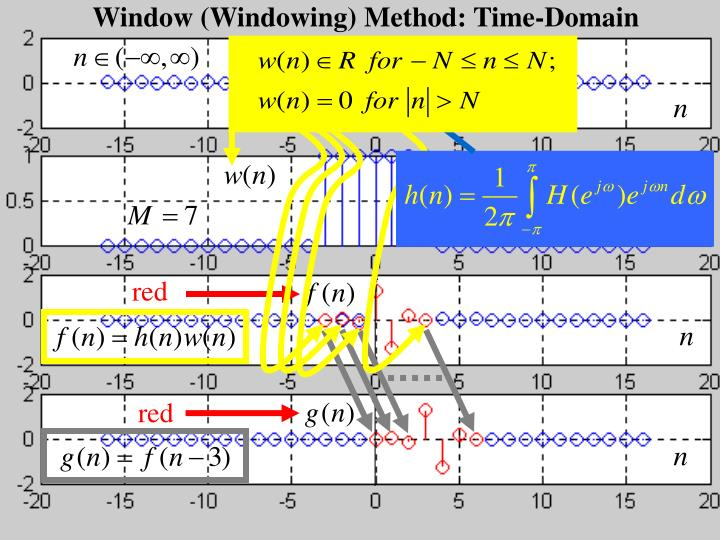 Window (Windowing) Method: Time-Domain
