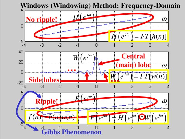 Windows (Windowing) Method: Frequency-Domain