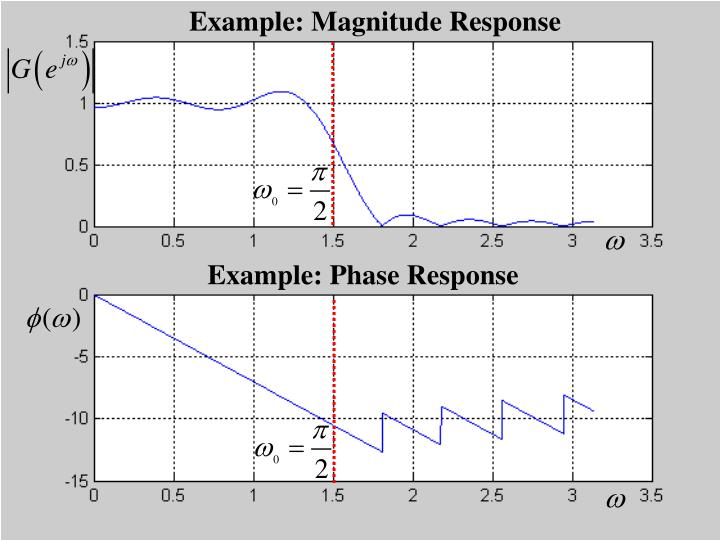 Example: Magnitude Response