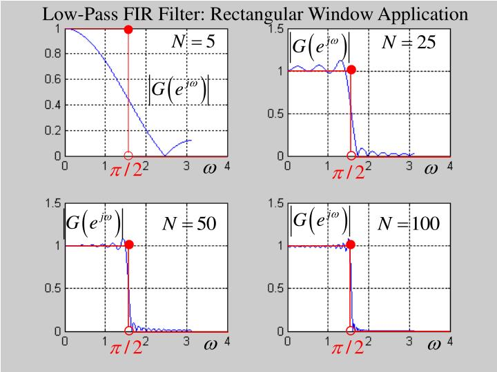 Low-Pass FIR Filter: Rectangular Window Application