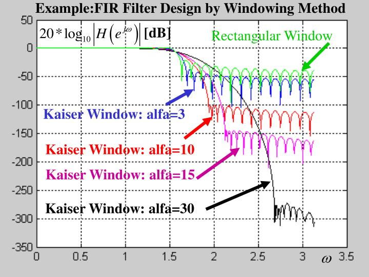 Example:FIR Filter Design by Windowing Method