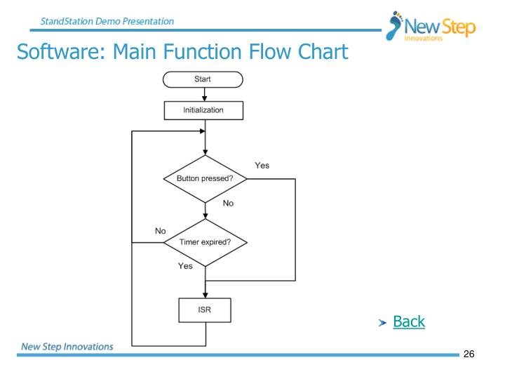 Software: Main Function Flow Chart
