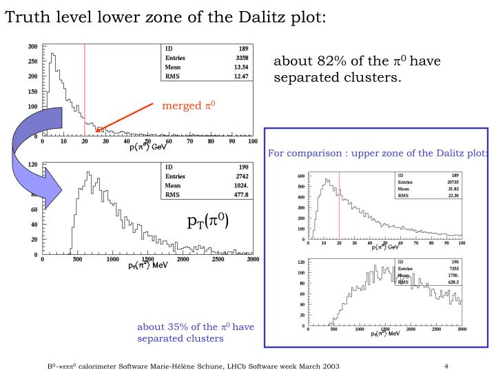 Truth level lower zone of the Dalitz plot: