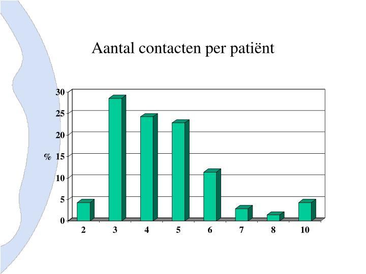 Aantal contacten per patiënt