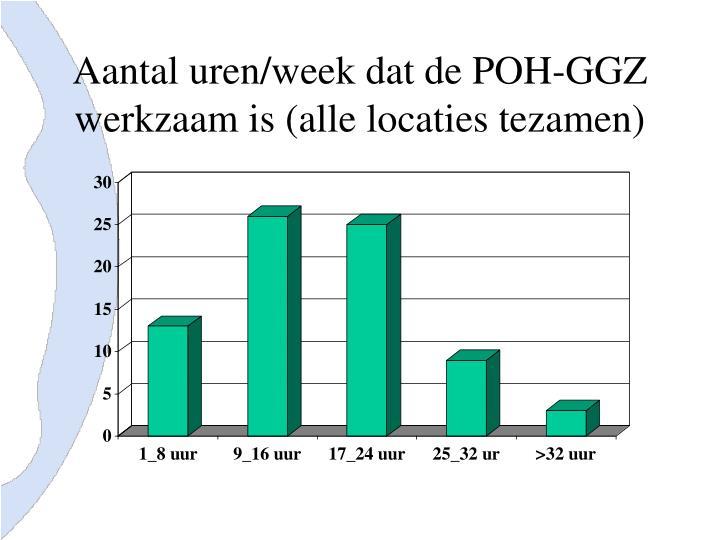 Aantal uren/week dat de POH-GGZ werkzaam is (alle locaties tezamen)