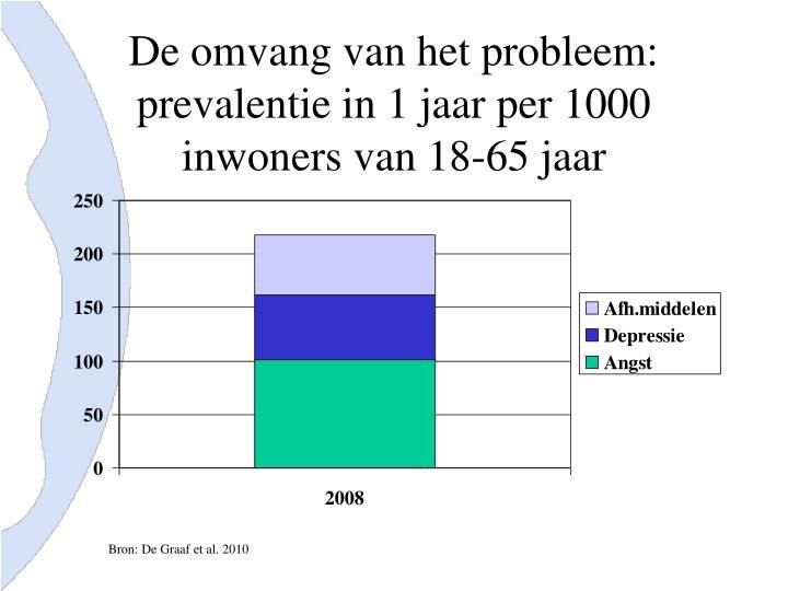 De omvang van het probleem: prevalentie in 1 jaar per 1000 inwoners van 18-65 jaar