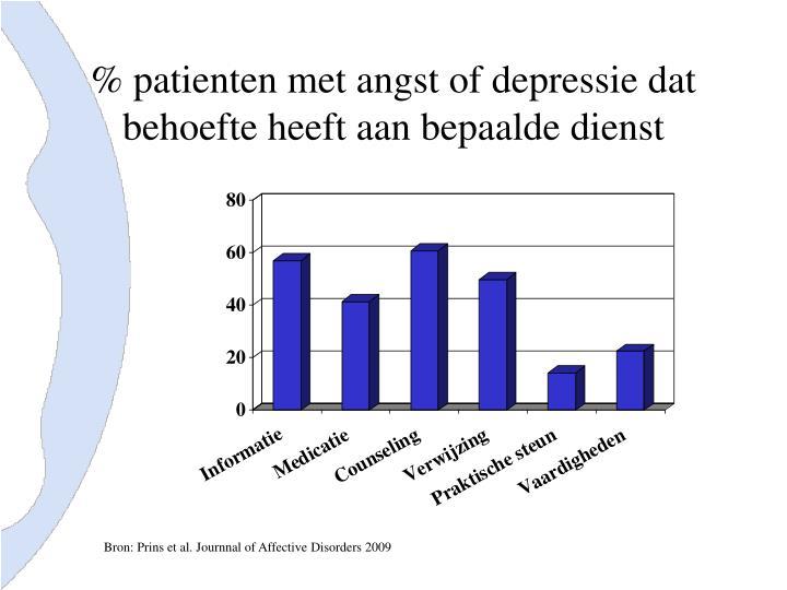 % patienten met angst of depressie dat behoefte heeft aan bepaalde dienst