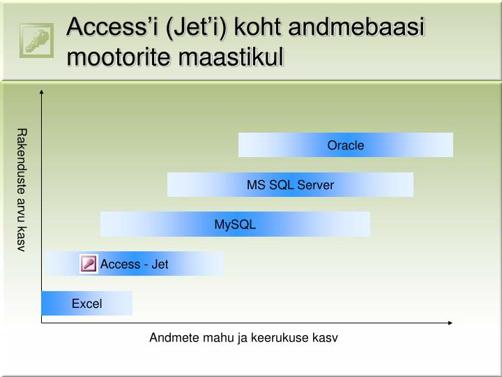 Access'i (Jet'i) koht andmebaasi mootorite maastikul