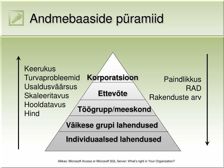Andmebaaside püramiid