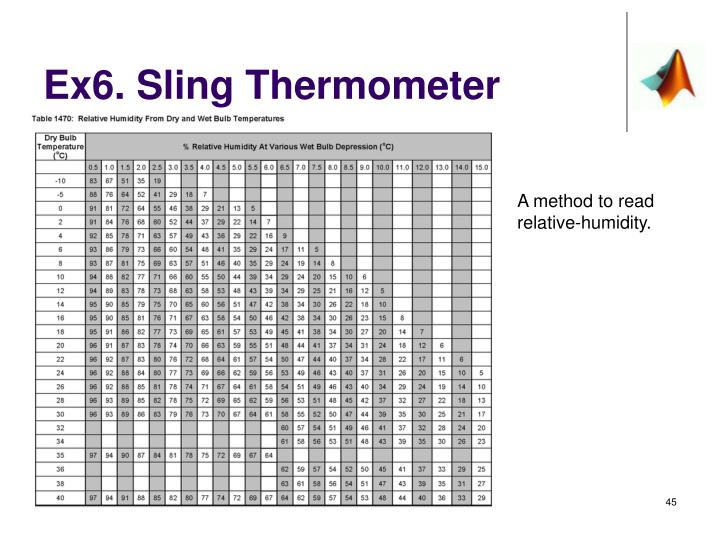 Ex6. Sling Thermometer