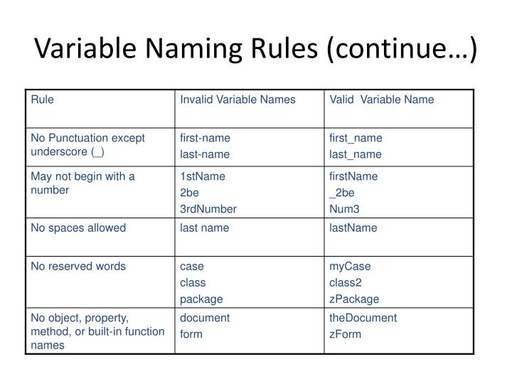 Variable Naming Rules (continue…)