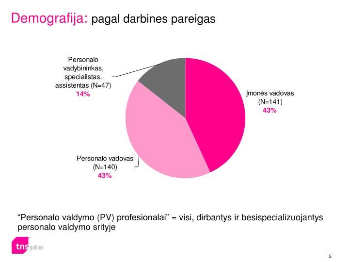 Demografija: