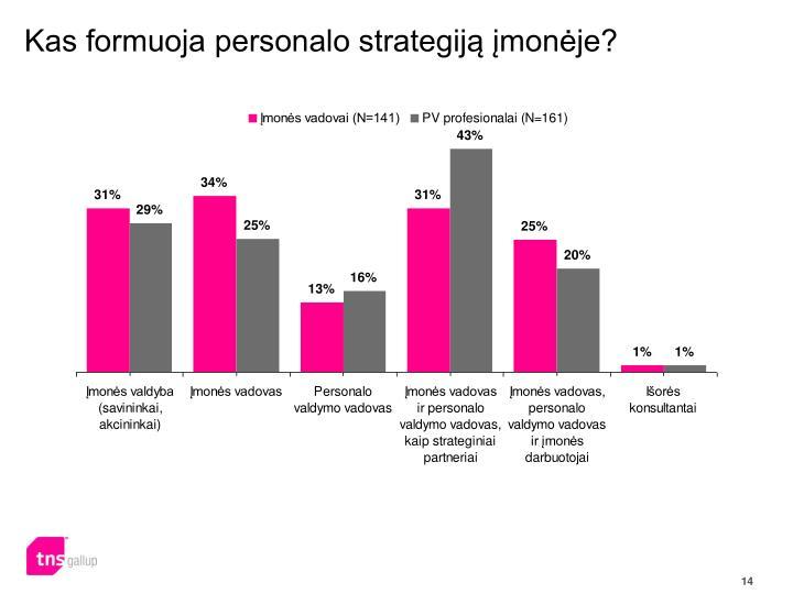 Kas formuoja personalo strategiją įmonėje?