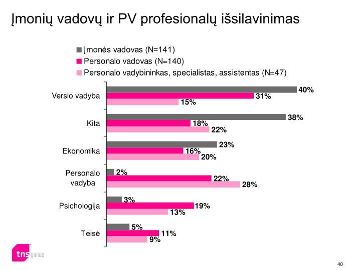 Įmonių vadovų ir PV profesionalų išsilavinimas