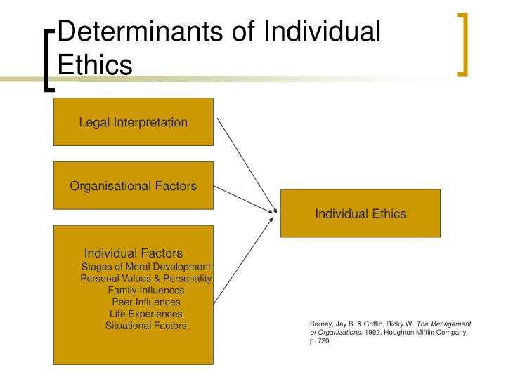Determinants of individual ethics