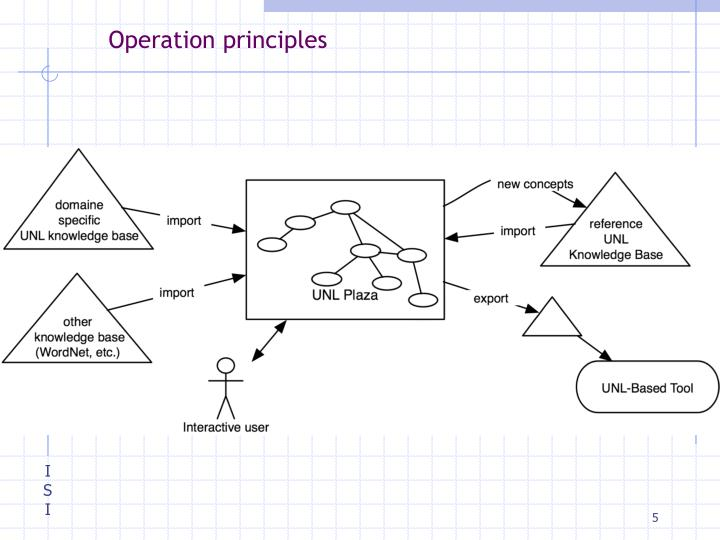 Operation principles
