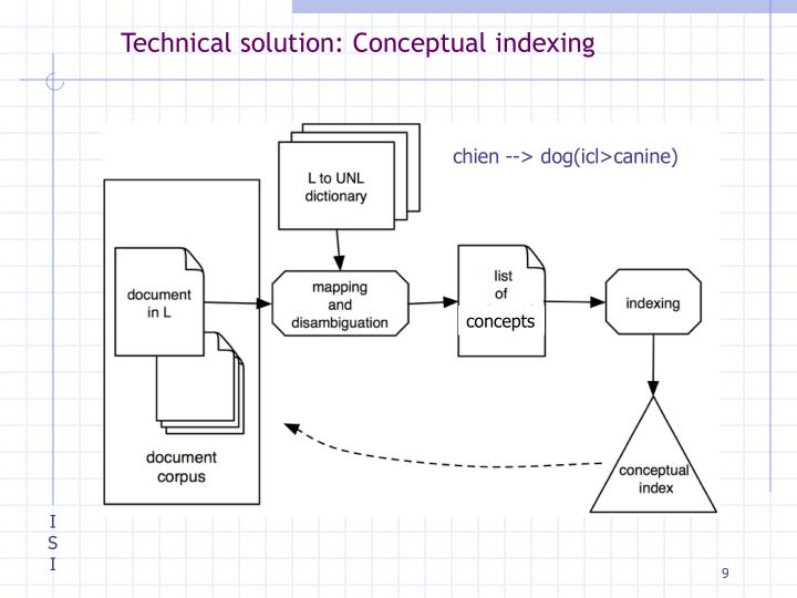 Technical solution: Conceptual indexing