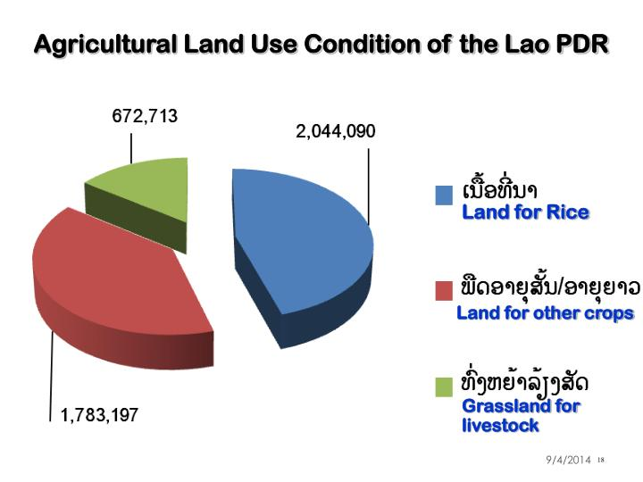 Agricultural Land Use Condition of the Lao PDR