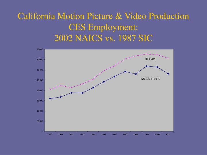 California Motion Picture & Video Production CES Employment: