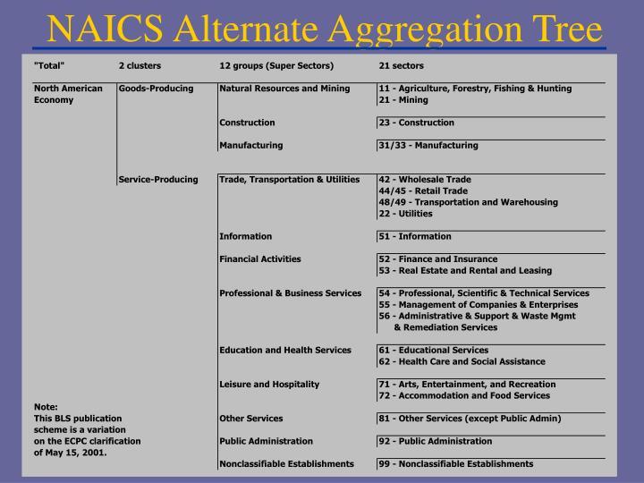 NAICS Alternate Aggregation Tree