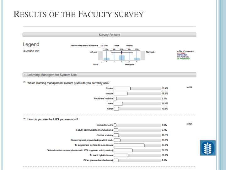 Results of the Faculty survey
