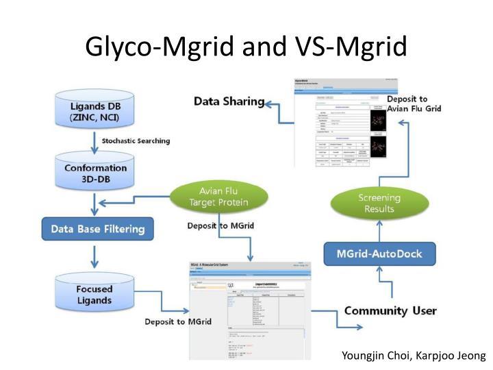 Glyco-Mgrid