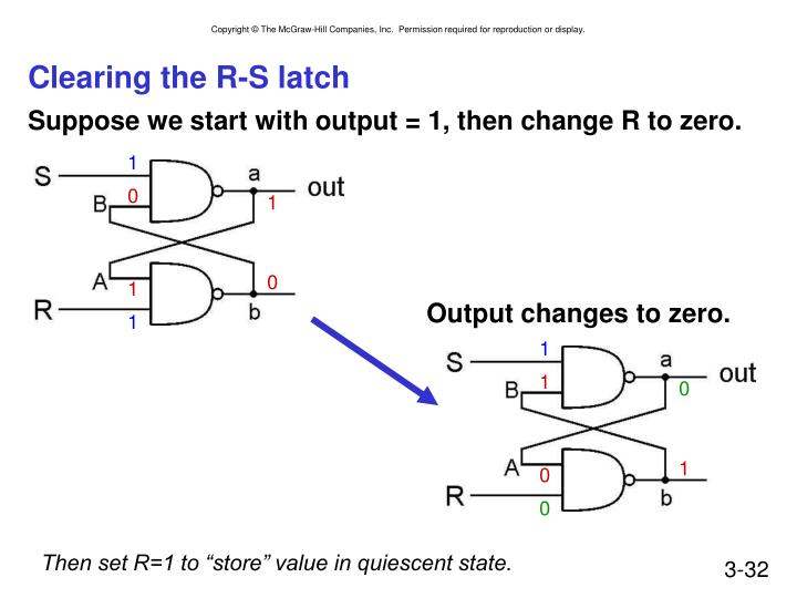 Clearing the R-S latch