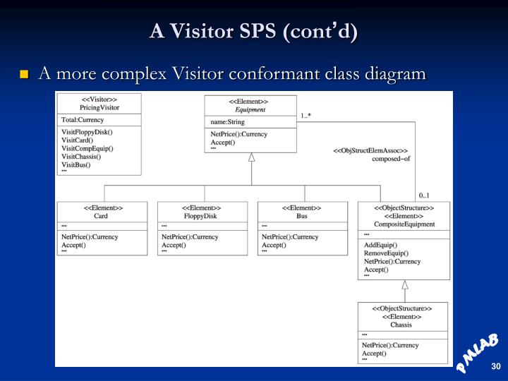 A Visitor SPS (cont