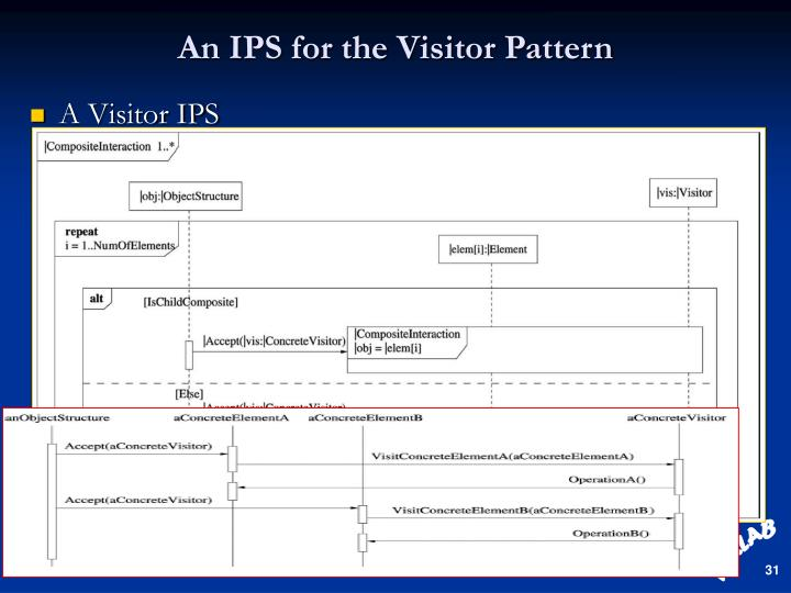 An IPS for the Visitor Pattern