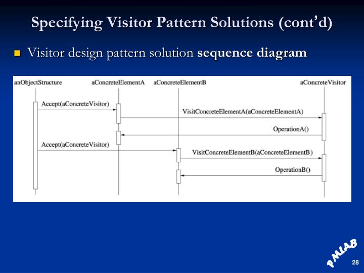 Specifying Visitor Pattern Solutions (cont