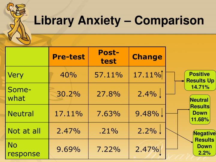 Library Anxiety – Comparison