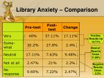 library anxiety comparison