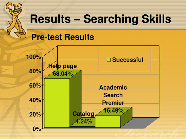 Results – Searching Skills