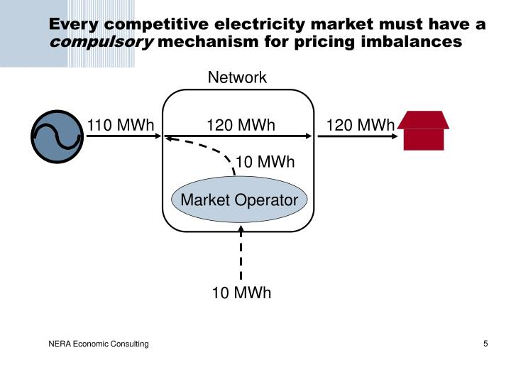 Every competitive electricity market must have a