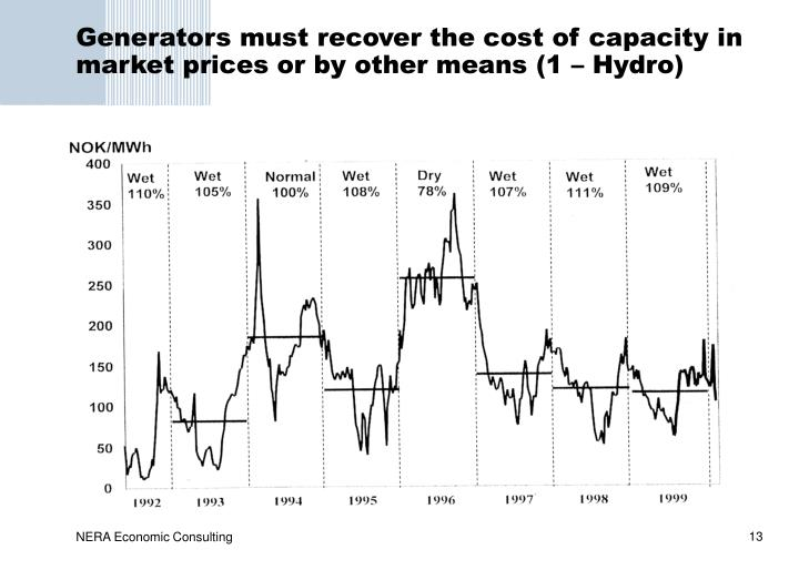 Generators must recover the cost of capacity in market prices or by other means (1 – Hydro)