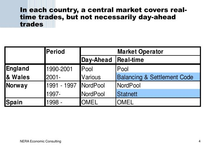 In each country, a central market covers real-time trades, but not necessarily day-ahead trades