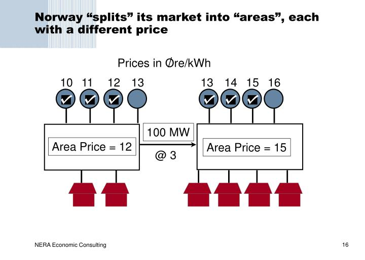 Prices in Ore/kWh